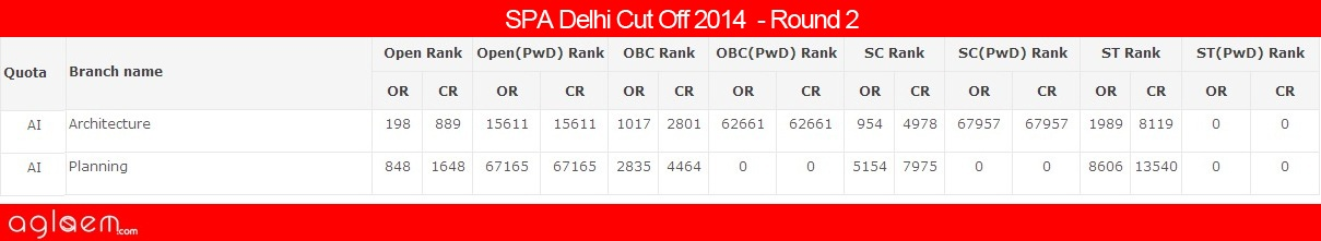 SPA Delhi Cut Off 2014 - School of Planning and Architecture
