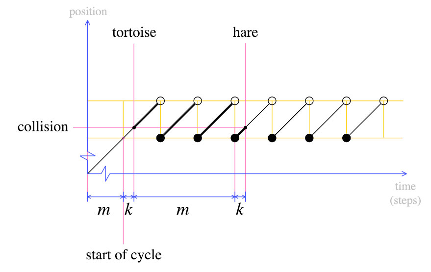algorithm - Explain how finding cycle start node in cycle ...