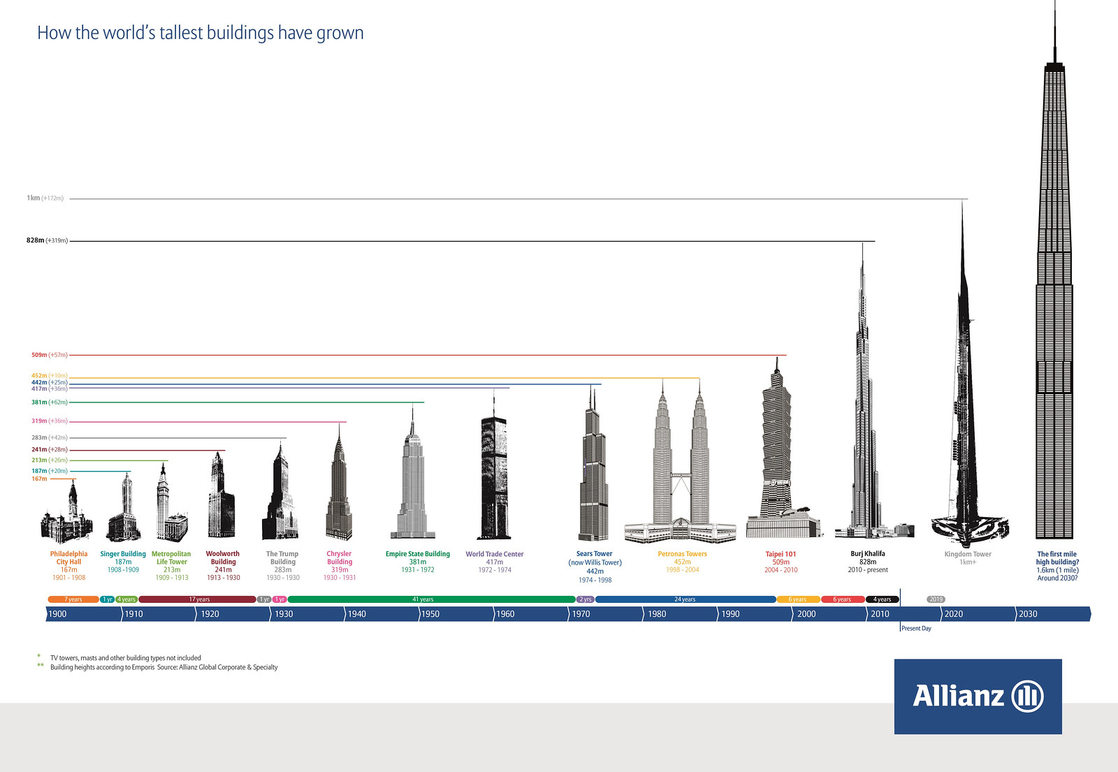 JEDDAH | Jeddah Tower | 1000m+ | 3281ft+ | 167 fl | On Hold