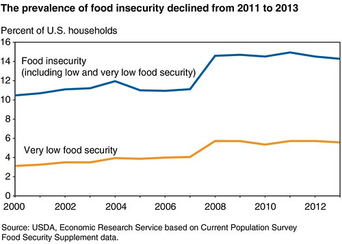"USDA's annual food security report shows that 14.3 percent of American households were food insecure in 2013. Food-insecure households lack consistent access to adequate, nutritious food. ""Very low food security"" is the more severe condition, with one or more household members at times reducing their food intake below normal levels."