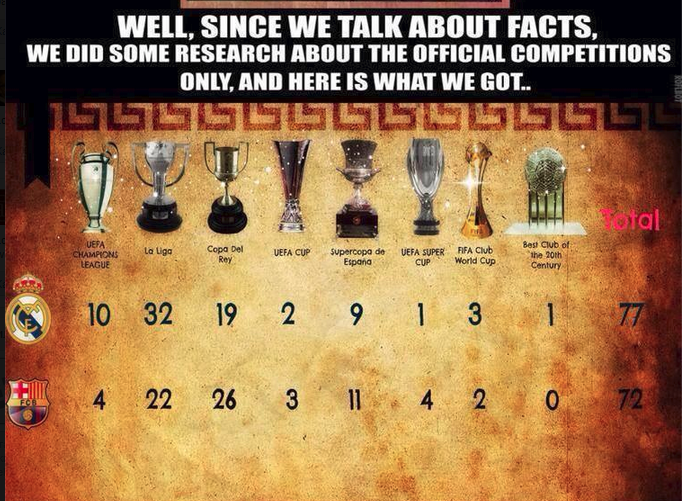 barcelona vs real madrid all time trophies   football