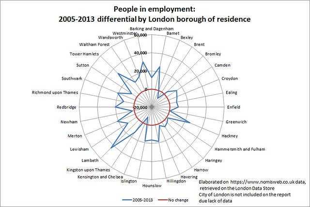 People in employment 2005-2013 differential by London borough of residence