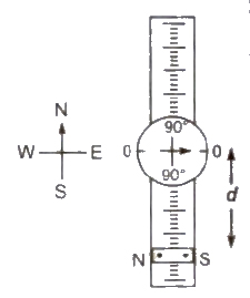 CBSE Class 11 Physics Notes Magnetism