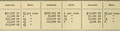 DIVIDEND TAX RATE