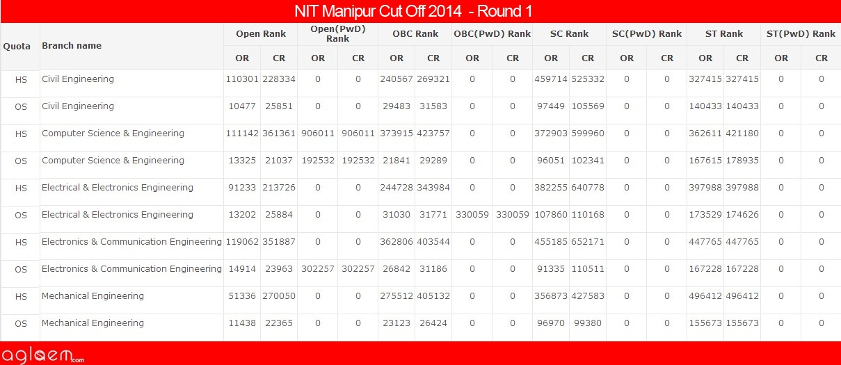 NIT Manipur Cut Off 2014 - National Institute of Technology
