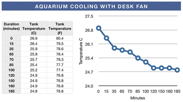 Aquarium Cooling with Desk Fan Table