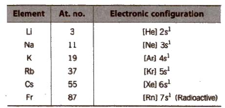CBSE Class 11 Chemistry Notes The s-Block Elements