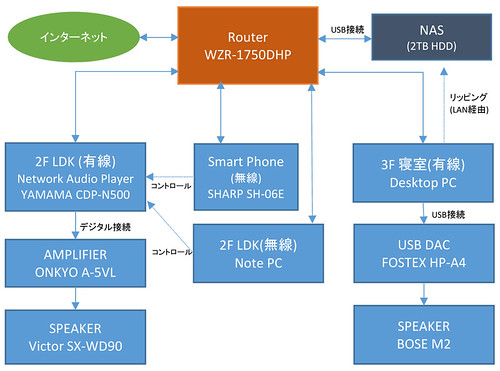 Network Audio