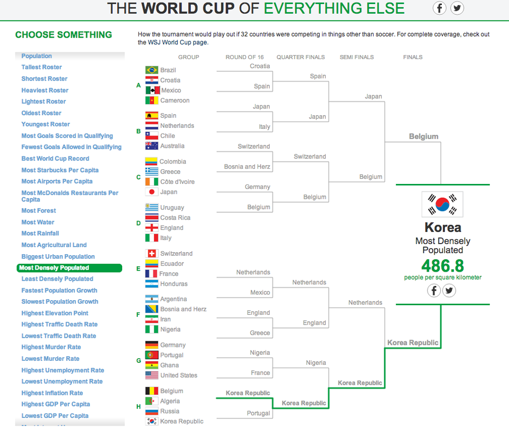 The World Cup of Everything Else 8
