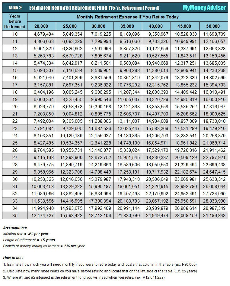Retirement Table - Alvin Tabanag - Table 2