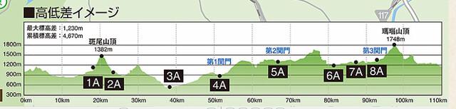 信越五岳トレイル110キロ高低差イメージ