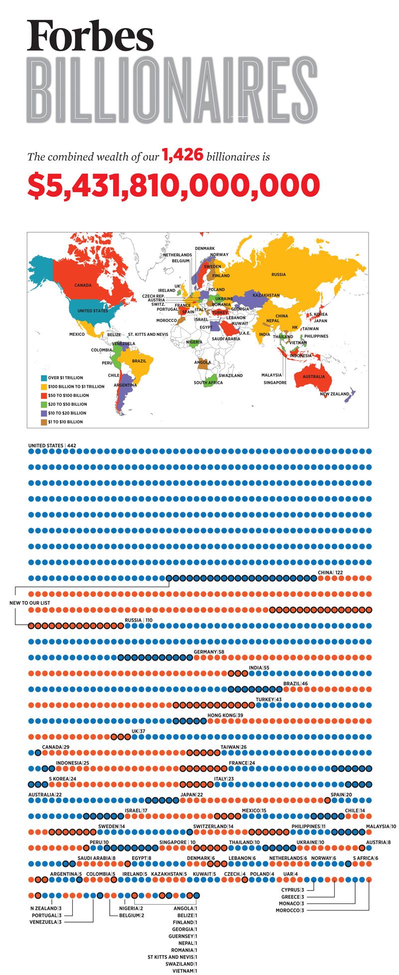 Infographic - Số Lượng Tỷ PHú Trên Thế Giới