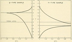 """Image from page 1064 of """"The Bell System technical journal"""" (1922)"""