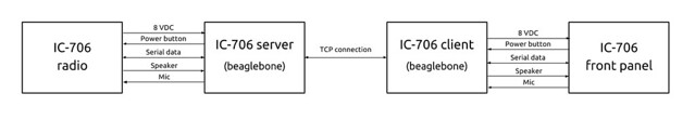 IC-706 Remote kit diagram