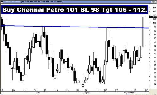 Chennai Petro
