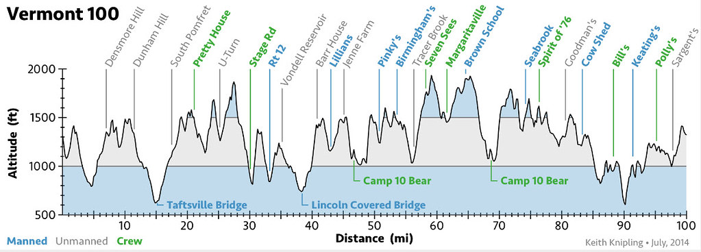 Vermont100 course profile