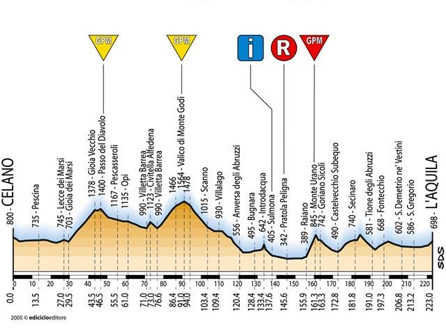 Tappa 5 - Giro d'Italia 2005