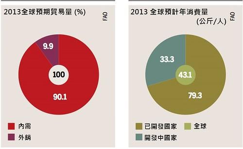 2013年全球貿易量百分比