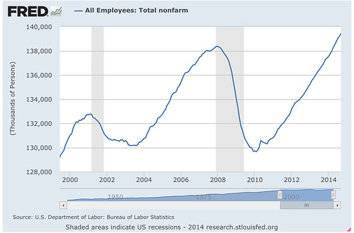 All_Employees__Total_nonfarm_-_FRED_-_St__Louis_Fed