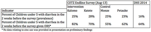 Diarrhoea and ORS treatment rates - COTZ vs DHS