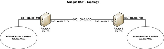 How to turn your CentOS box into a BGP router using Quagga