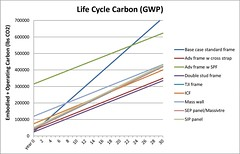 Life Cycle Carbon (GWP)