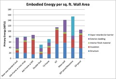 Embodied Energy Per Square Foot Wall Area