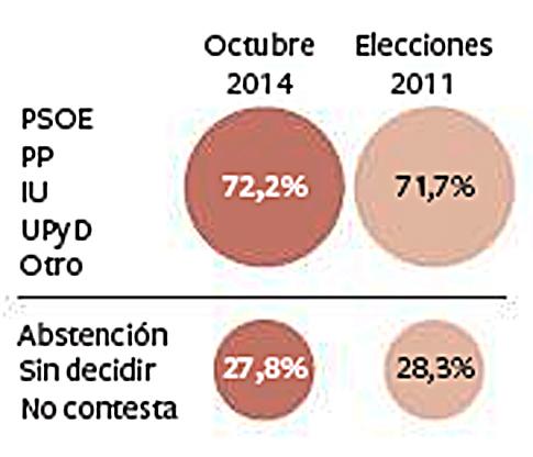 14j05 EPaís Intenciones voto y Abstención