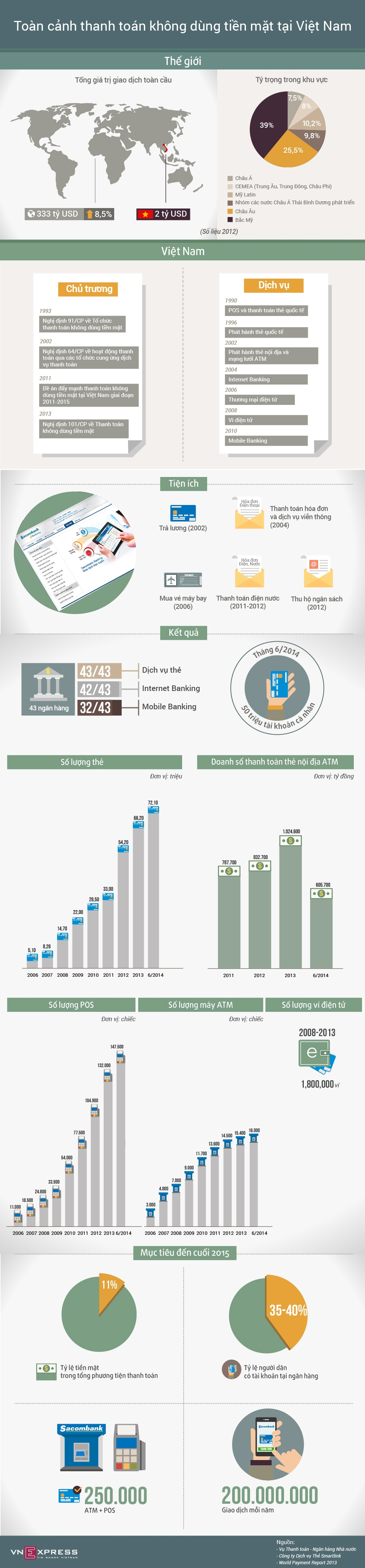 Infographic - Xu Hướng Thanh Toán Online