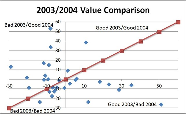 2003/2004 Value Comparison Chart