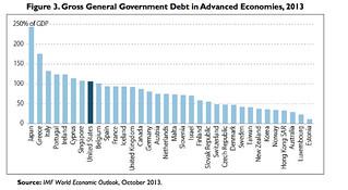 IMF Debt Chart