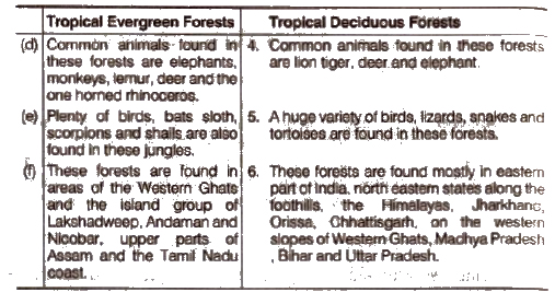 NCERT Solutions for Class 9th Social Science Geography Chapter 5 Nature Vegetation & Wildlife