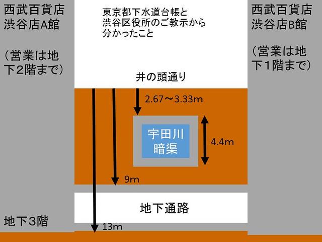 西武百貨店渋谷店A館とB館の間の地下通路と宇田川暗渠の関係図