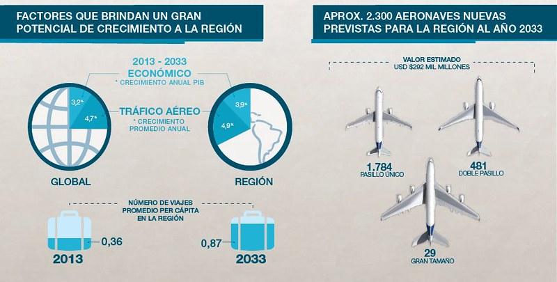 Airbus factores que contribuyen al crecimiento de mercado 2013-2033 (Airbus)