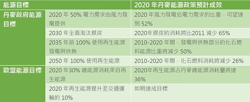 丹麥能源政策及目標。依照現行能源政策,2020年丹麥碳排放量預計可比 1990 年水準要減少 35%;而在2013 年提出的報告中 (The Danish Climate Policy Plant towards A Low Carbon Society),更將目標提高到 40%。表中資料來源:The Danish Government (2011) Our Future Energy, p.5 & p.19。