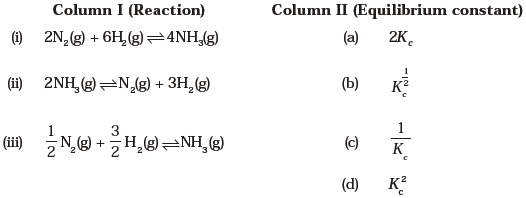 Class 11 Important Questions for Chemistry – Equilibrium