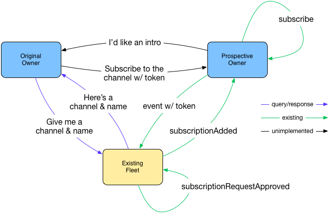 introduction and subscription in picos