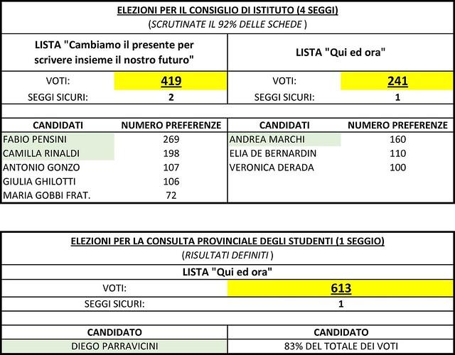 Risultati elezioni Pinchetti Tirano