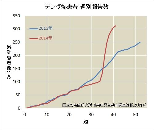 デング熱患者週別報告数(累計) umelog CC BY-NC-ND