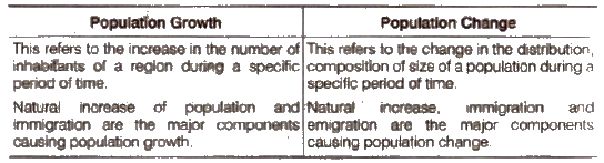 NCERT Solutions for Class 9th Social Science Geography Chapter 6 Population