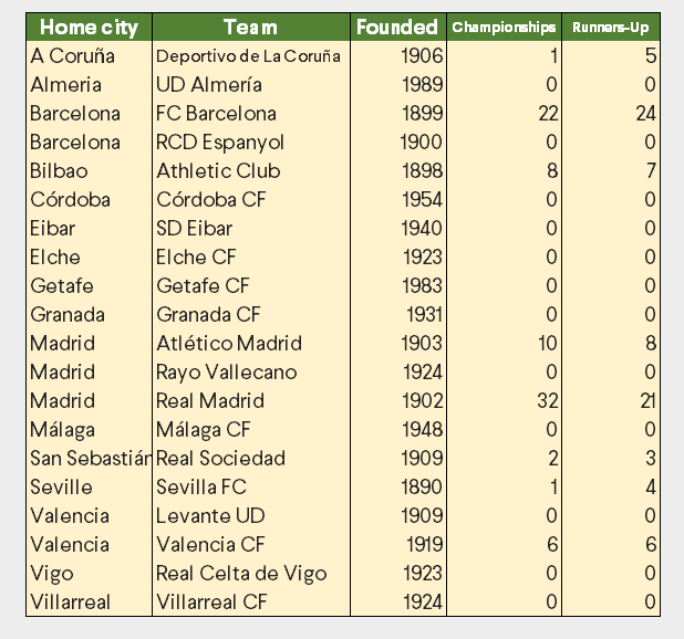 Teams of 2014-14 La Liga Spain