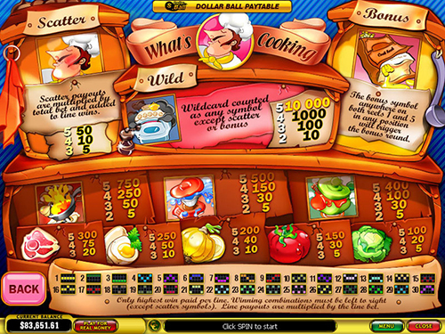 free What's Cooking slot payout