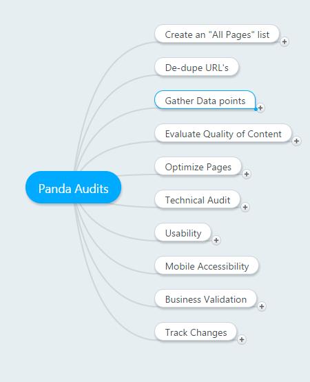Panda Audit