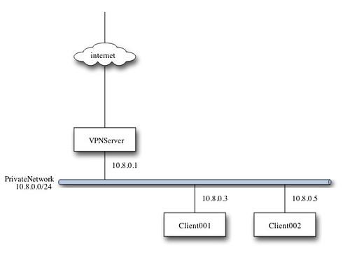 20130915_VPNNetwork