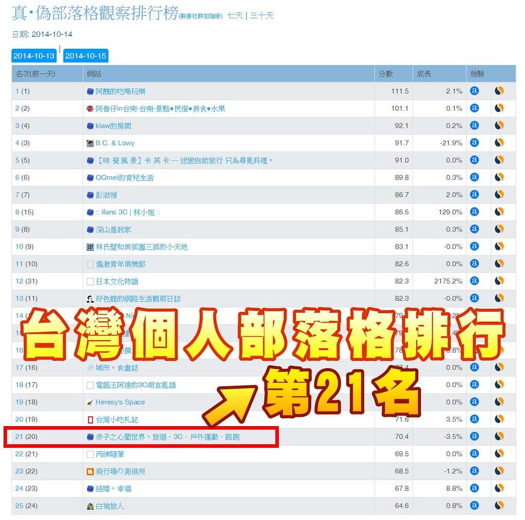 台灣社群排行榜-部落格