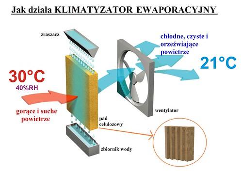 Jak działa klimatyzator ewaporacyjny