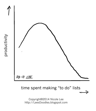 2014_10_11_productivity_vs_lists