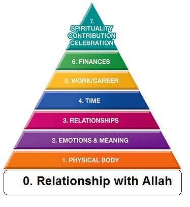 muslim pyramid of life mastery
