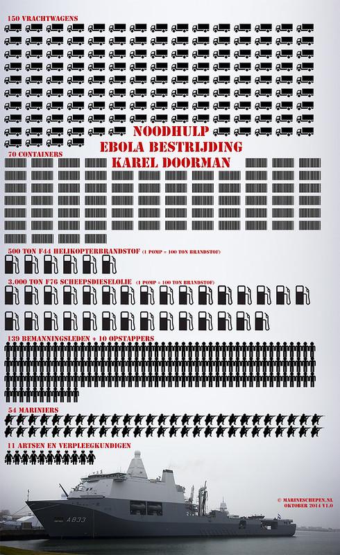 Infographic goederen Karel Doorman ebola