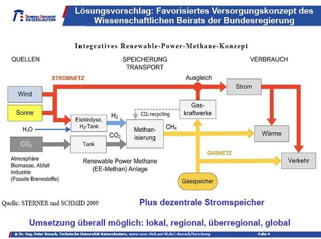 Vorschlag Wissenschaftlicher Beirat